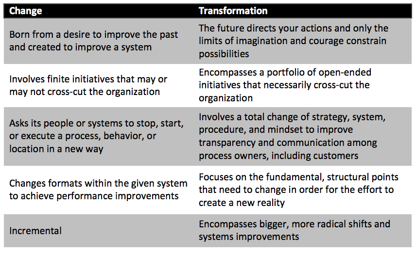 Blog69_Transformation_Chart.png